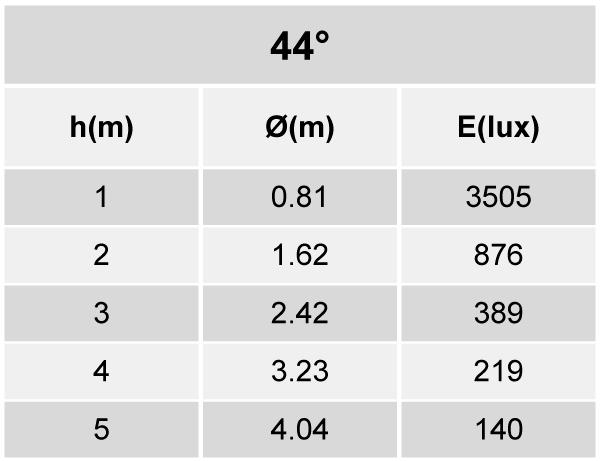 Tabela de Iluminância - SR21-T2500840AP