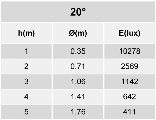 Tabela de Iluminância - SR21-G2500830MP