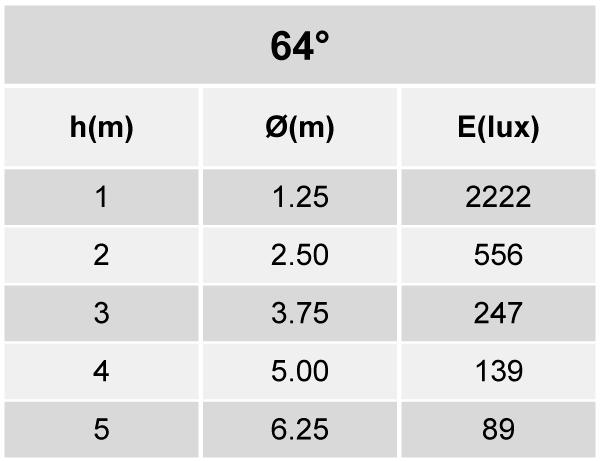 Tabela de Iluminância - SR21-G2500840WP