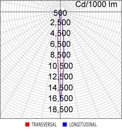 Curva Luminosa EF80-E1000830FP