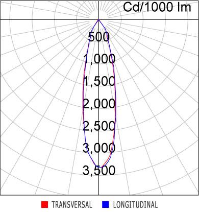 Curva Luminosa EF80-E1000830MP