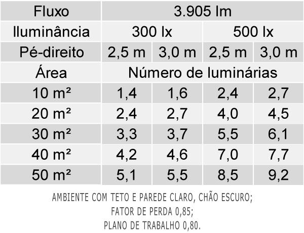 Tabela de Luminárias por área - LAN02-E