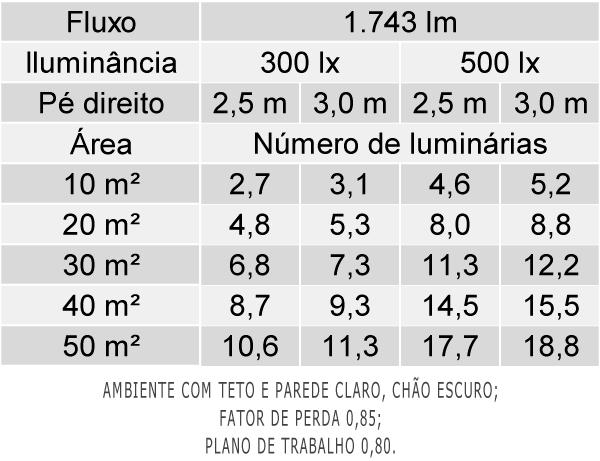 Tabela de Luminárias por Área - EF38-E