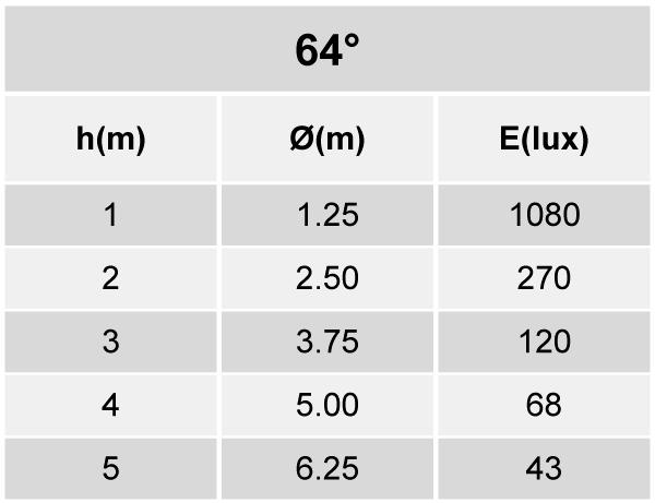 Tabela de Iluminância EF86-E1000830