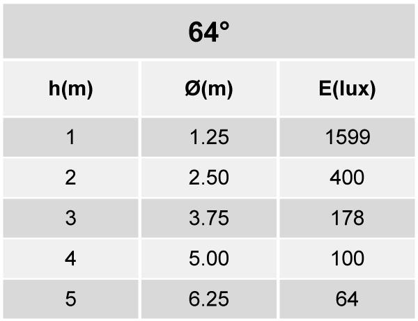 Tabela de Iluminância EF86-E1600830